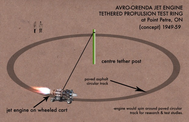 Concept sketch showing how the Avro-Orenda field tests may have been conducted.