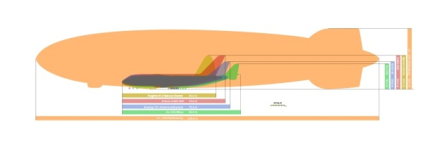 Size comparison showing how large the Zeppelins were compared to modern day jet airliners.