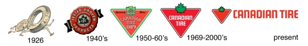 canadian-tire-timeline